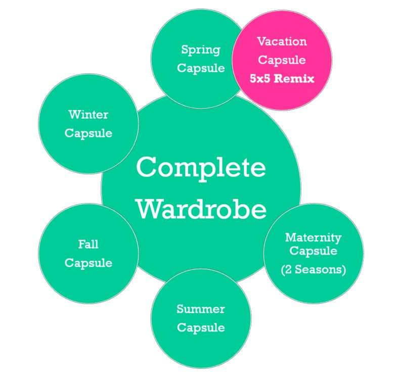 How I use capsule wardrobes to sub-divide my clothes by the needs of the season