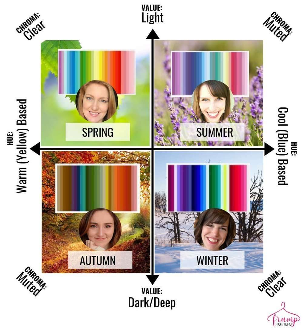 5051b58e5c Simple & Easy: How Seasonal Color Analysis Works (+ the Different ...
