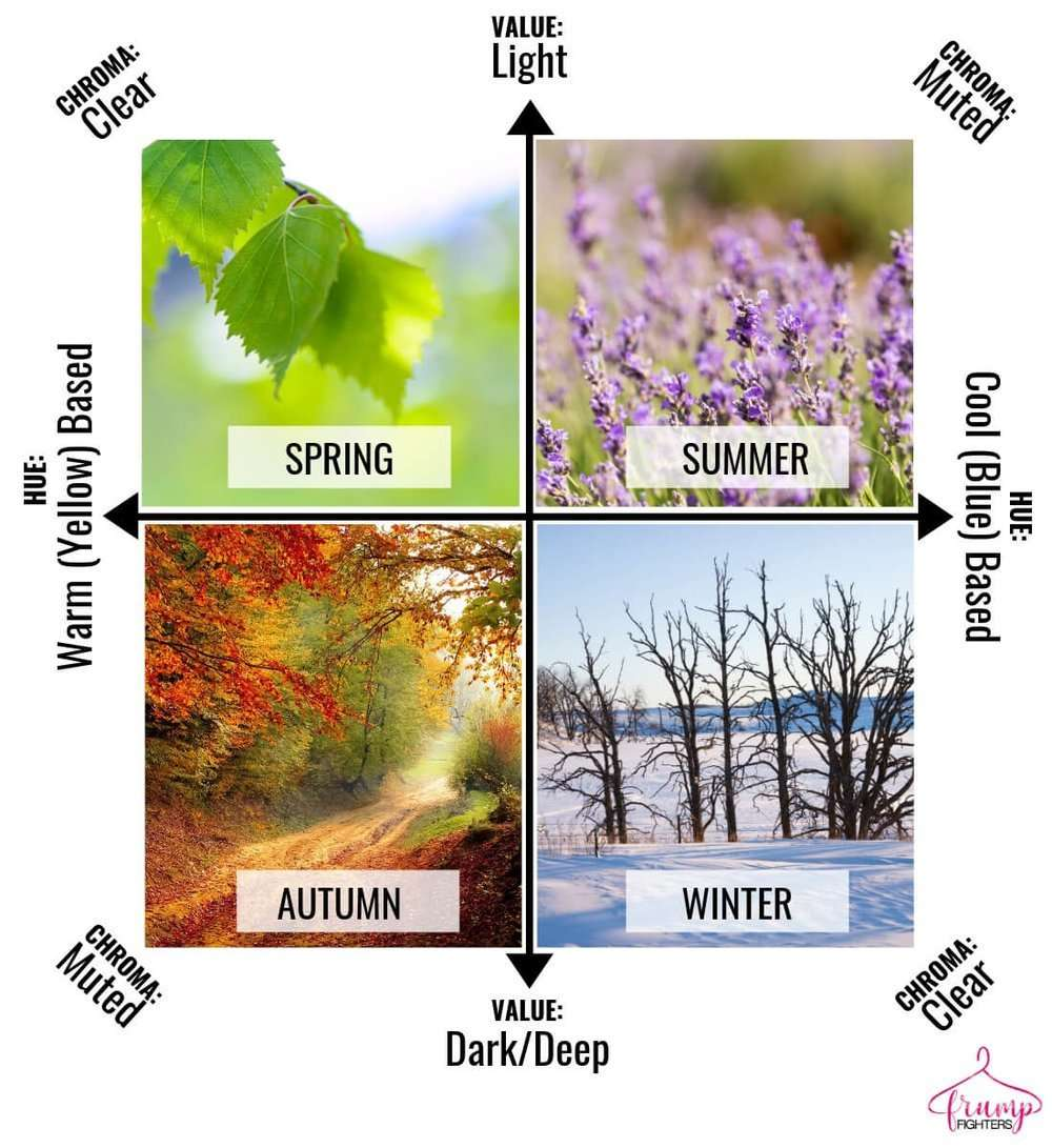 How seasonal color analysis works - explanation of difference between value, hue, and chroma as it relates to the seasons.