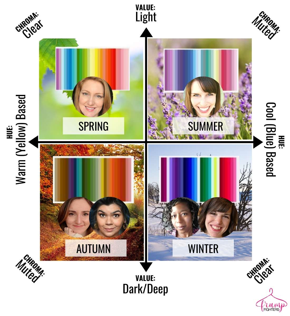 What is Seasonal Color Analysis - Spring, Summer, Autumn, Winter and how they compare. Examples of white women and women of color